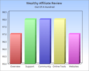 Wealthy Affiliate Marketing University Overview